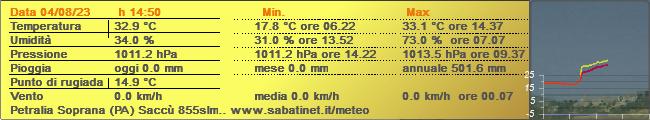 Dati della stazione meteo di Petralia Soprana