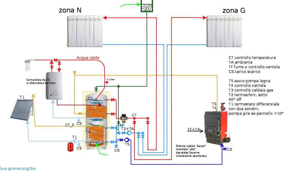 Schema impianto riscaldamento metano